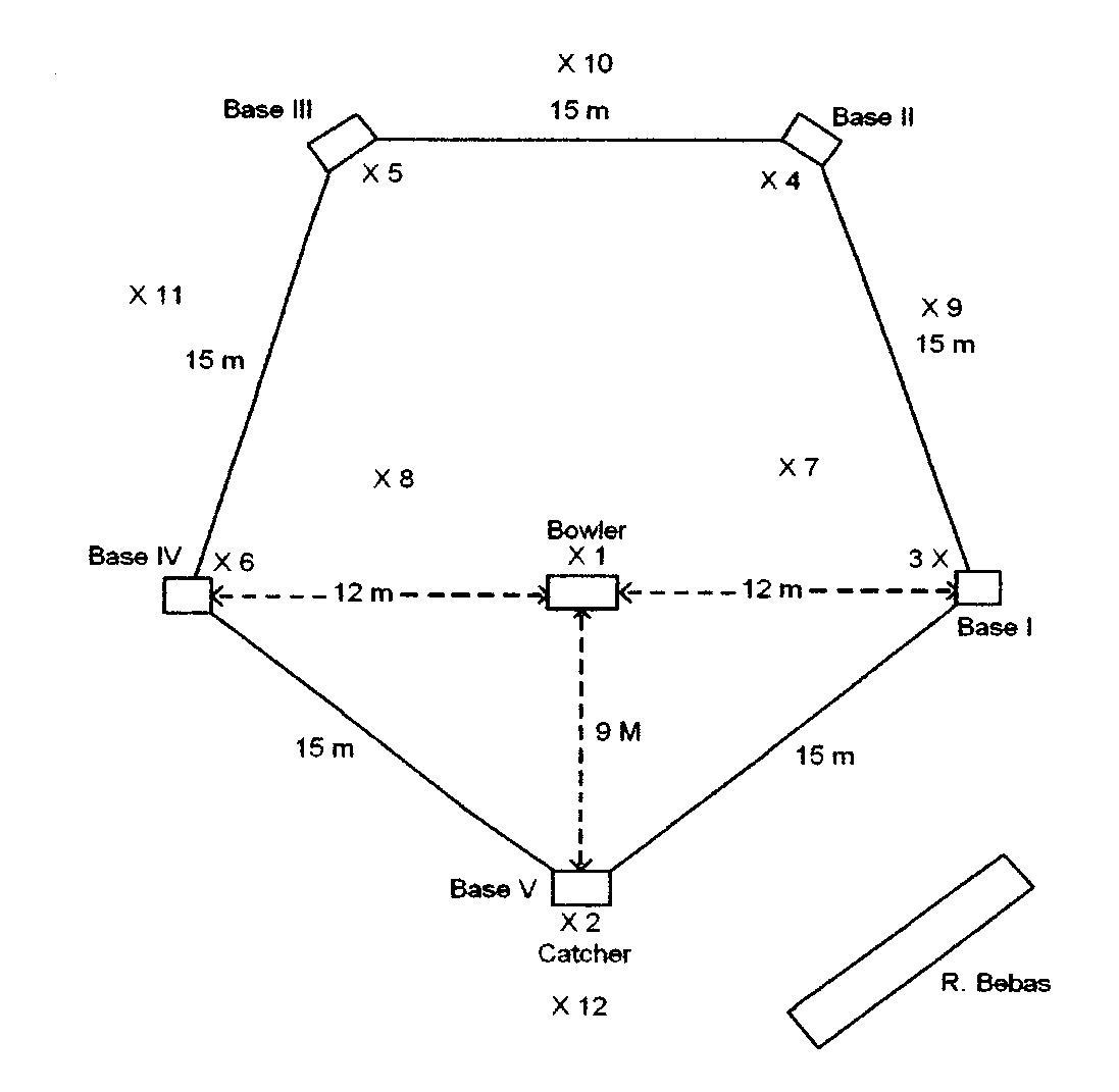 Terbaru Lapangan Kasti Gambar Dan Ukuran Bola